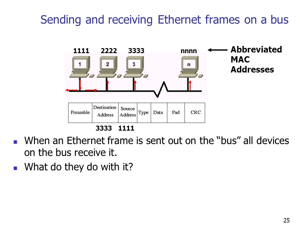 25 Sending and receiving Ethernet frames on a bus When an Ethernet frame is sent out on the bus all devices on the bus receive it.