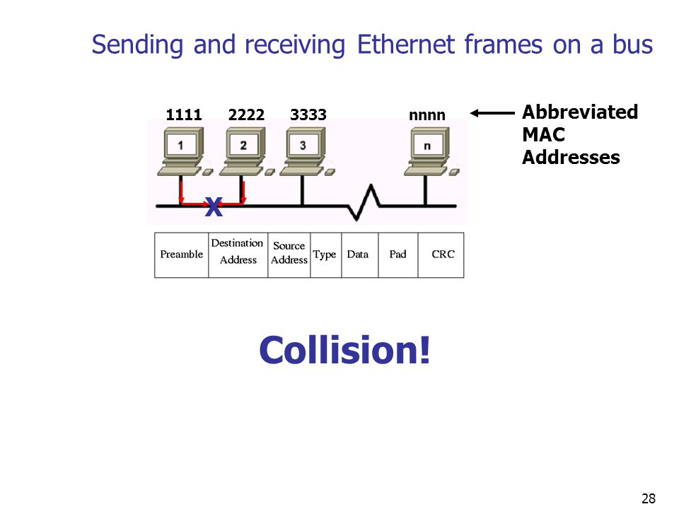 28 Sending and receiving Ethernet frames on a bus Collision.