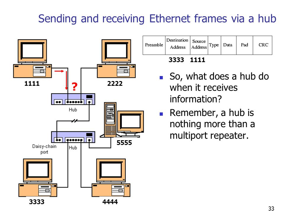 33 Sending and receiving Ethernet frames via a hub So, what does a hub do when it receives information.