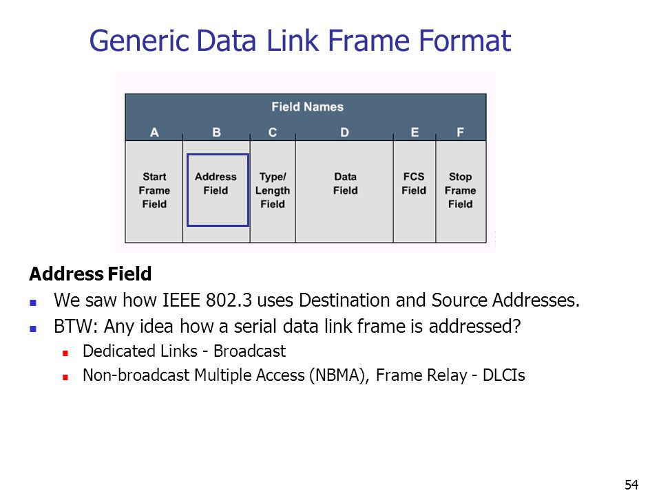 54 Generic Data Link Frame Format Address Field We saw how IEEE 802.3 uses Destination and Source Addresses.