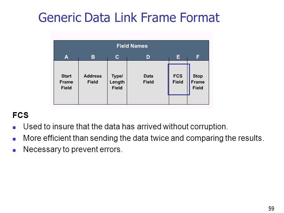 59 Generic Data Link Frame Format FCS Used to insure that the data has arrived without corruption.