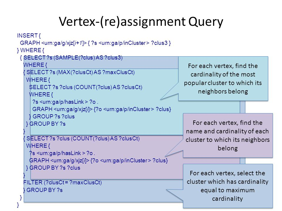 Vertex-(re)assignment Query INSERT { GRAPH { s clus3 } } WHERE { { SELECT s (SAMPLE( clus) AS clus3) WHERE { { SELECT s (MAX( clusCt) AS maxClusCt) WHERE { SELECT s clus (COUNT( clus) AS clusCt) WHERE { s o.