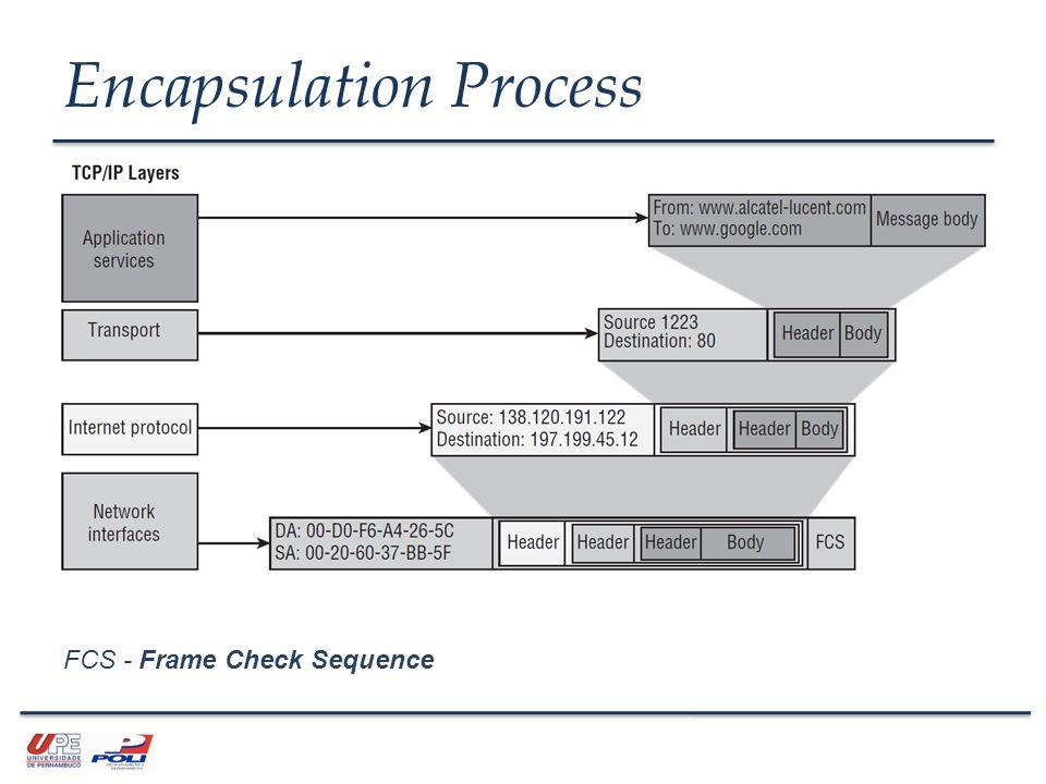 Encapsulation Process FCS - Frame Check Sequence