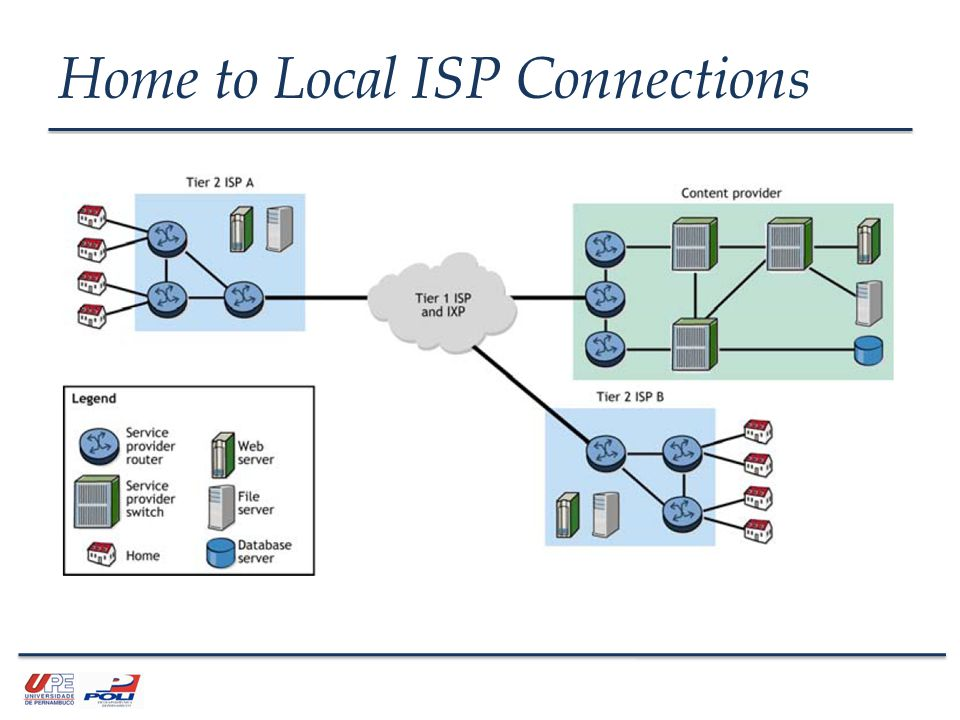IPv4 Address The unique L3 identifier of computers, routers, and other devices in an IP network The 32-bit address is expressed in dotted-decimal format, with each octet separated by a period IP address example: 192.168.2.100 Binary equivalent: 11000000.10101000.00000010.01100100 Ou apenas 11000000101010000000001001100100