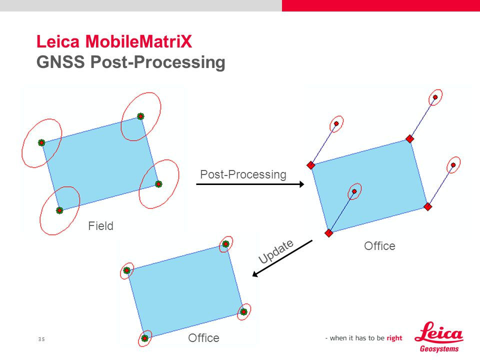 35 Leica MobileMatriX GNSS Post-Processing Field Post-Processing Office Update