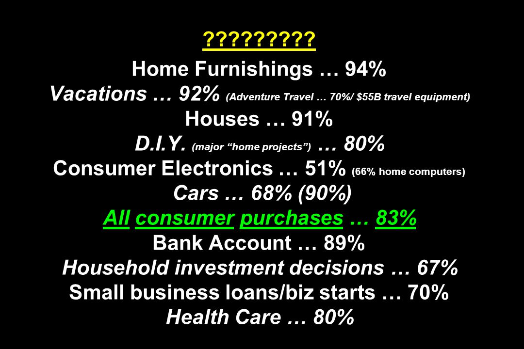 """????????? Home Furnishings … 94% Vacations … 92% (Adventure Travel … 70%/ $55B travel equipment) Houses … 91% D.I.Y. (major """"home projects"""") … 80% Con"""