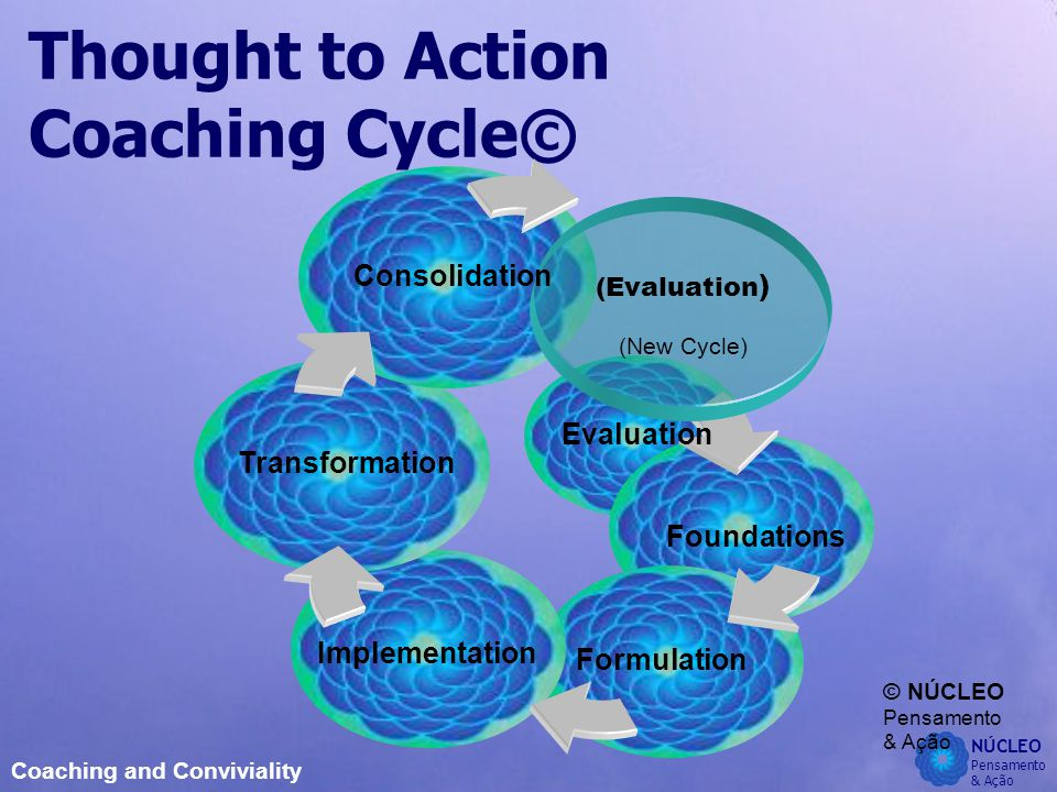 NÚCLEO Pensamento & Ação Coaching and Conviviality Thought to Action Coaching Cycle© © NÚCLEO Pensamento & Ação (Evaluation ) (New Cycle) Evaluation Foundations Formulation Implementation Transformation Consolidation