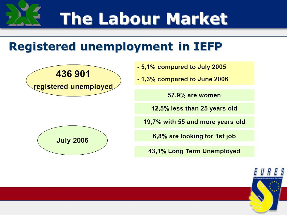 57,9% are women 12,5% less than 25 years old 436 901 registered unemployed July 2006 19,7% with 55 and more years old 43,1% Long Term Unemployed - 5,1% compared to July 2005 - 1,3% compared to June 2006 6,8% are looking for 1st job The Labour Market Registered unemployment in IEFP