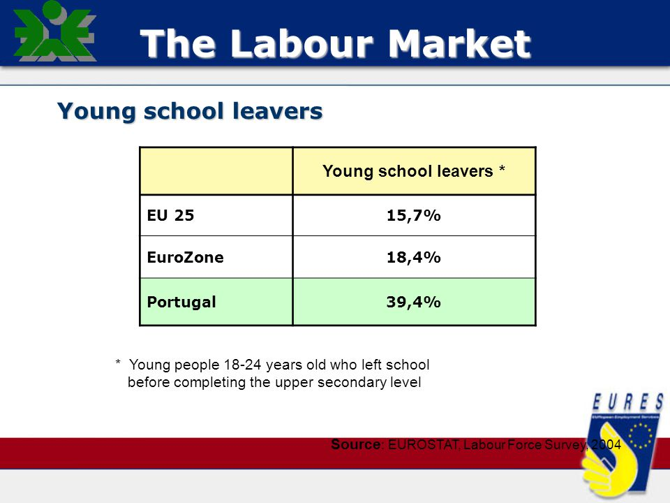 Source : EUROSTAT, Labour Force Survey, 2004 * Young people 18-24 years old who left school before completing the upper secondary level Young school leavers * EU 2515,7% EuroZone18,4% Portugal39,4% The Labour Market Young school leavers