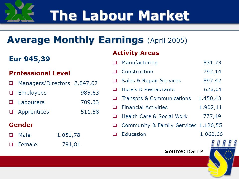 The Labour Market Average Monthly Earnings Average Monthly Earnings (April 2005) Eur 945,39 Professional Level   Managers/Directors 2.847,67   Employees 985,63   Labourers 709,33   Apprentices511,58 Gender   Male1.051,78   Female 791,81 Activity Areas   Manufacturing 831,73   Construction 792,14   Sales & Repair Services 897,42   Hotels & Restaurants 628,61   Transpts & Communications 1.450,43   Financial Activities 1.902,11   Health Care & Social Work 777,49   Community & Family Services 1.126,55   Education 1.062,66 Source: DGEEP