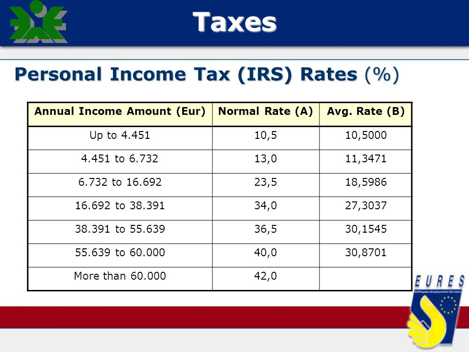 Taxes Personal Income Tax (IRS) Rates (%) Annual Income Amount (Eur)Normal Rate (A)Avg.