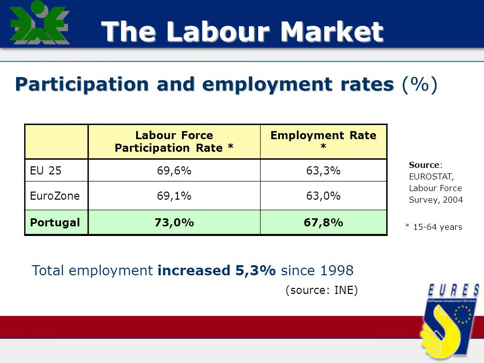 Participation and employment rates Participation and employment rates (%) Source: EUROSTAT, Labour Force Survey, 2004 * 15-64 years Labour Force Participation Rate * Employment Rate * EU 2569,6%63,3% EuroZone69,1%63,0% Portugal73,0%67,8% Total employment increased 5,3% since 1998 (source: INE)