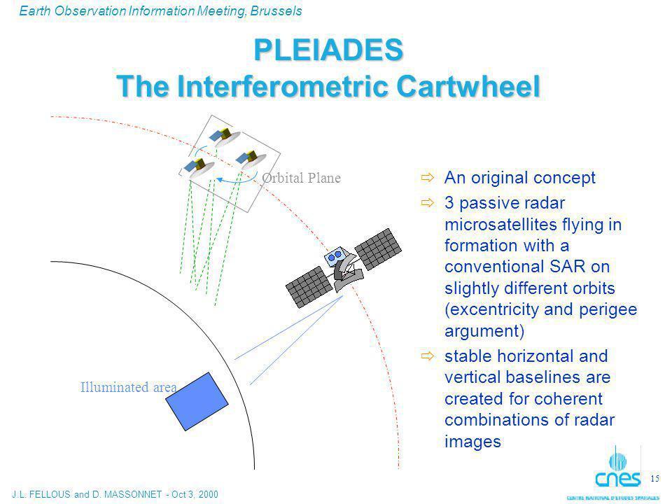 J.L. FELLOUS and D. MASSONNET - Oct 3, 2000 Earth Observation Information Meeting, Brussels 15 PLEIADES The Interferometric Cartwheel  An original co
