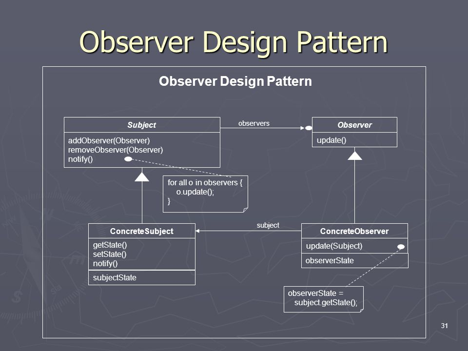 31 Observer Design Pattern Subject addObserver(Observer) removeObserver(Observer) notify() Observer update() ConcreteSubject getState() setState() notify() subjectState ConcreteObserver update(Subject) observerState for all o in observers { o.update(); } observers subject observerState = subject.getState();