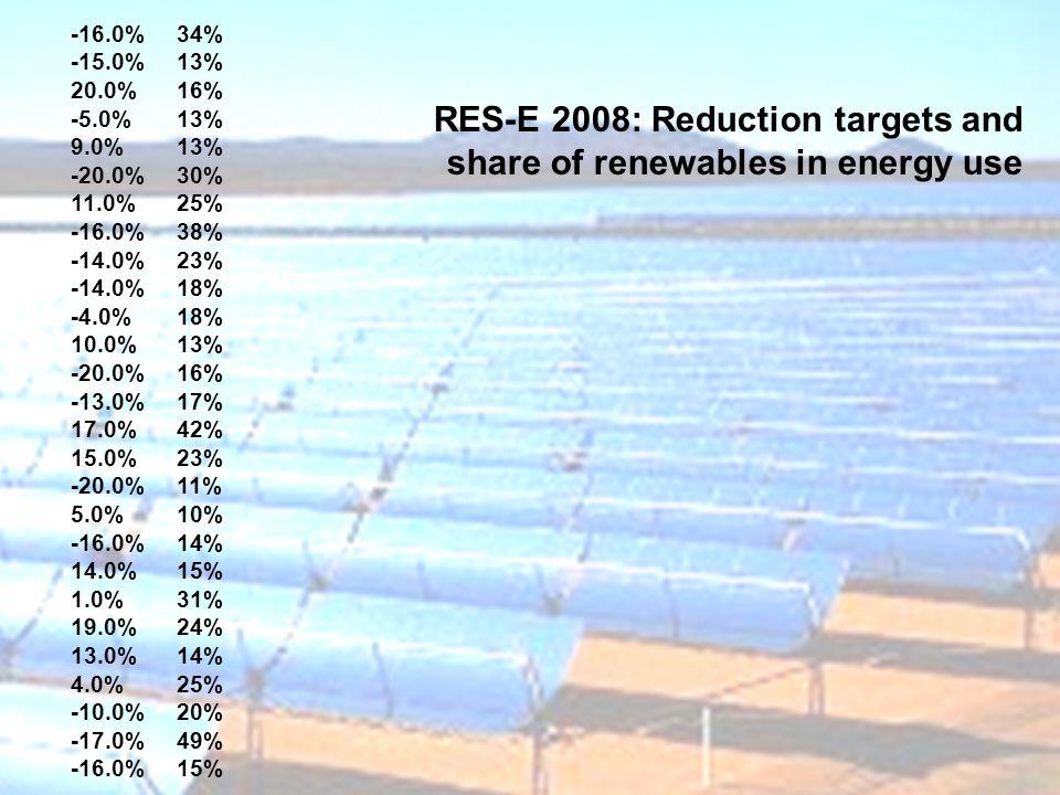AT -16.0% 34% BE -15.0% 13% BG 20.0% 16% CY -5.0% 13% CZ 9.0% 13% DK -20.0% 30% EE 11.0% 25% FI -16.0% 38% FR -14.0% 23% DE -14.0% 18% EL -4.0% 18% HU