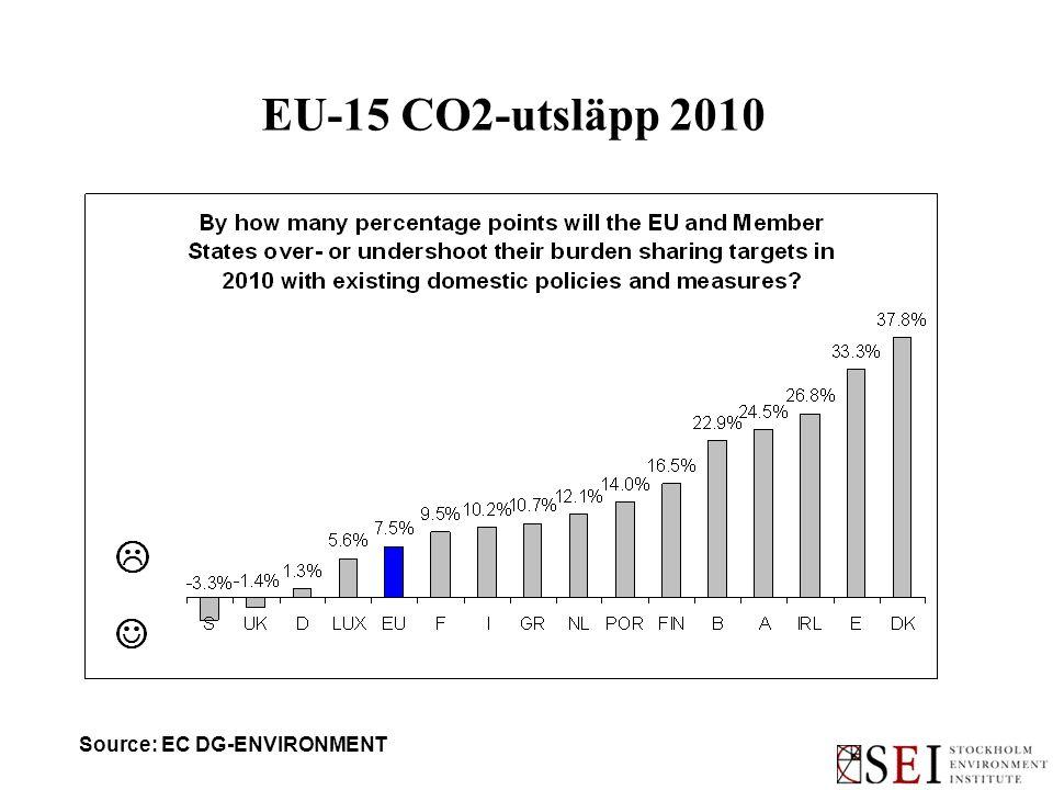 EU-15 CO2-utsläpp 2010 Source: EC DG-ENVIRONMENT