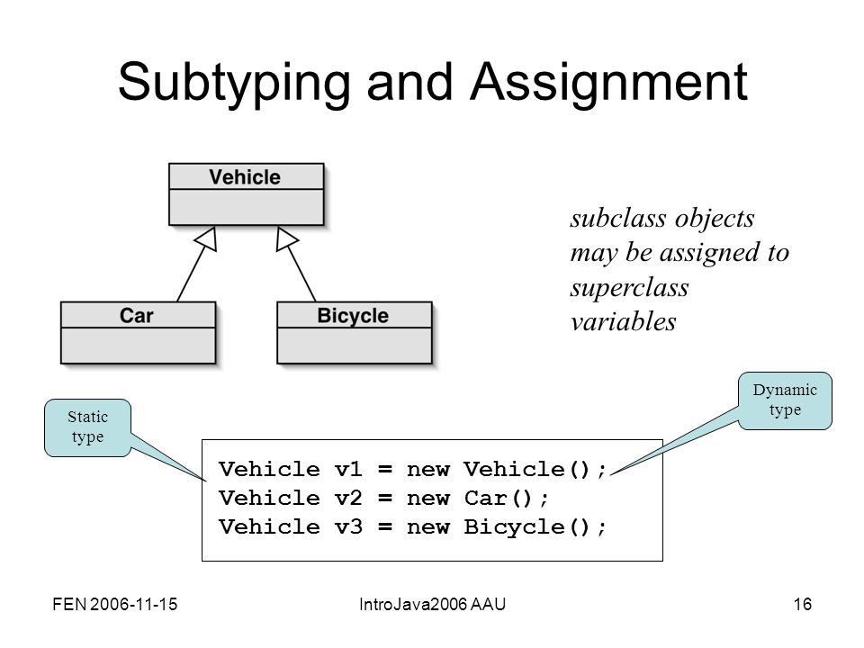 FEN 2006-11-15IntroJava2006 AAU16 Subtyping and Assignment Vehicle v1 = new Vehicle();Vehicle v2 = new Car();Vehicle v3 = new Bicycle(); subclass objects may be assigned to superclass variables Static type Dynamic type