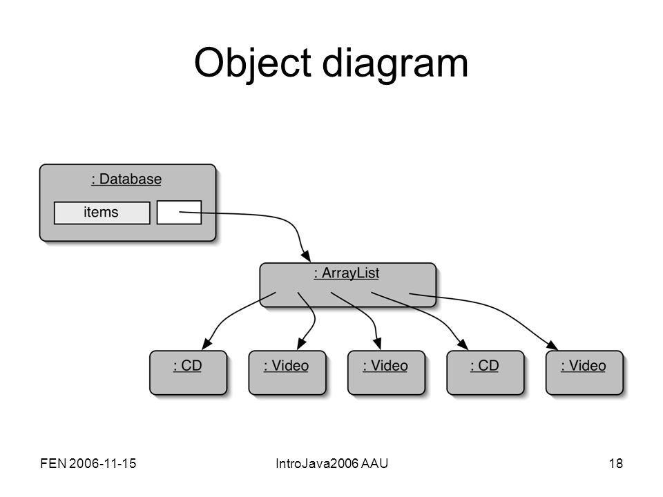 FEN 2006-11-15IntroJava2006 AAU18 Object diagram