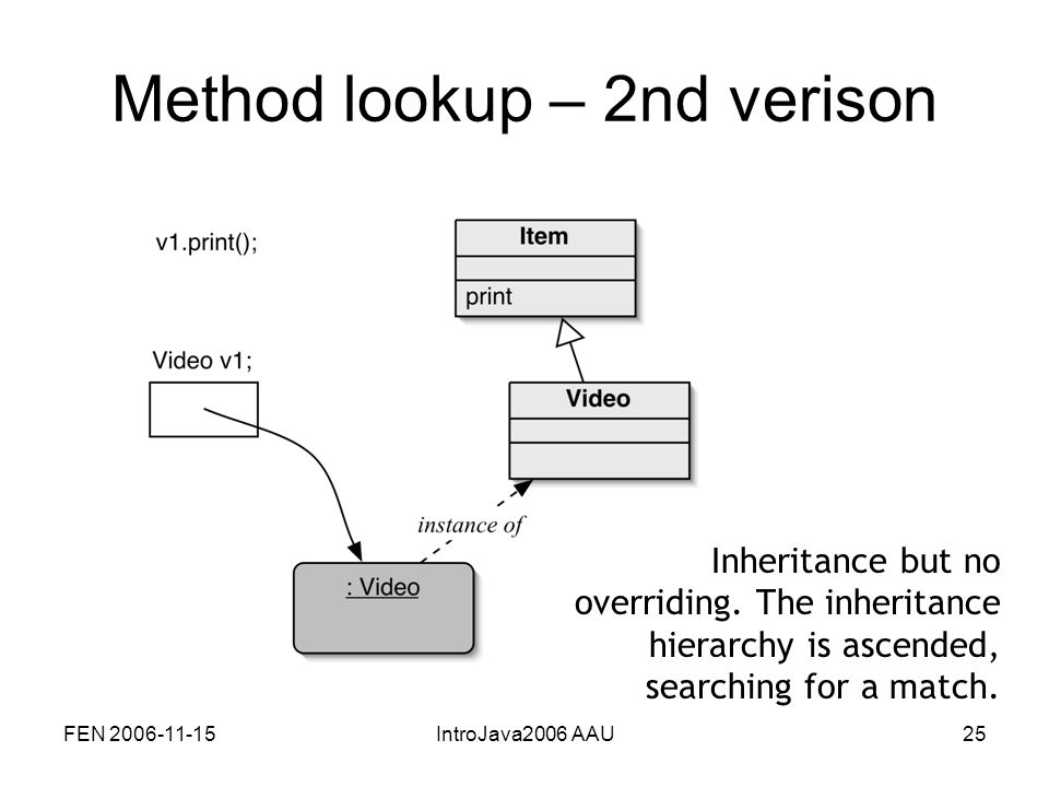 FEN 2006-11-15IntroJava2006 AAU25 Method lookup – 2nd verison Inheritance but no overriding.