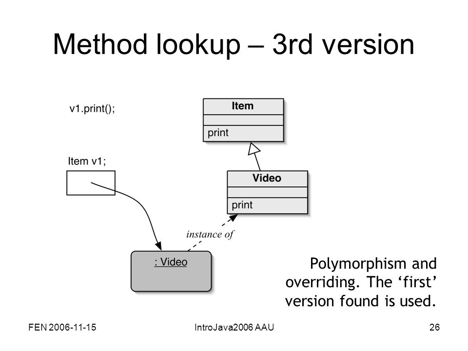 FEN 2006-11-15IntroJava2006 AAU26 Method lookup – 3rd version Polymorphism and overriding.