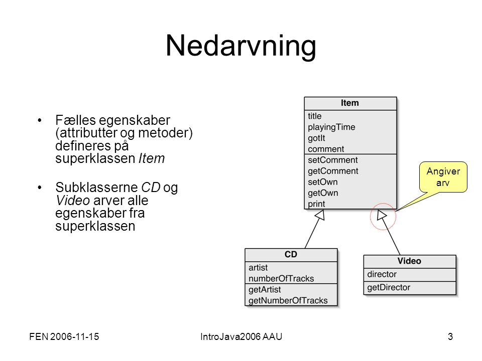 FEN 2006-11-15IntroJava2006 AAU14 Review (so far) Inheritance (so far) helps with: Avoiding code duplication Code reuse Easier maintenance Extendibility
