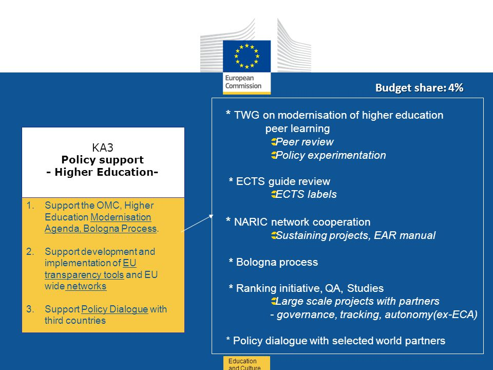 Education and Culture KA3 Policy support - Higher Education- 1.Support the OMC, Higher Education Modernisation Agenda, Bologna Process.