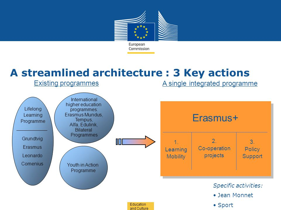 Date: in 12 pts Education and Culture A streamlined architecture : 3 Key actions Youth in Action Programme International higher education programmes: Erasmus Mundus, Tempus, Alfa, Edulink, Bilateral Programmes Grundtvig Erasmus Leonardo Comenius Lifelong Learning Programme Existing programmes A single integrated programme Erasmus+ 1.