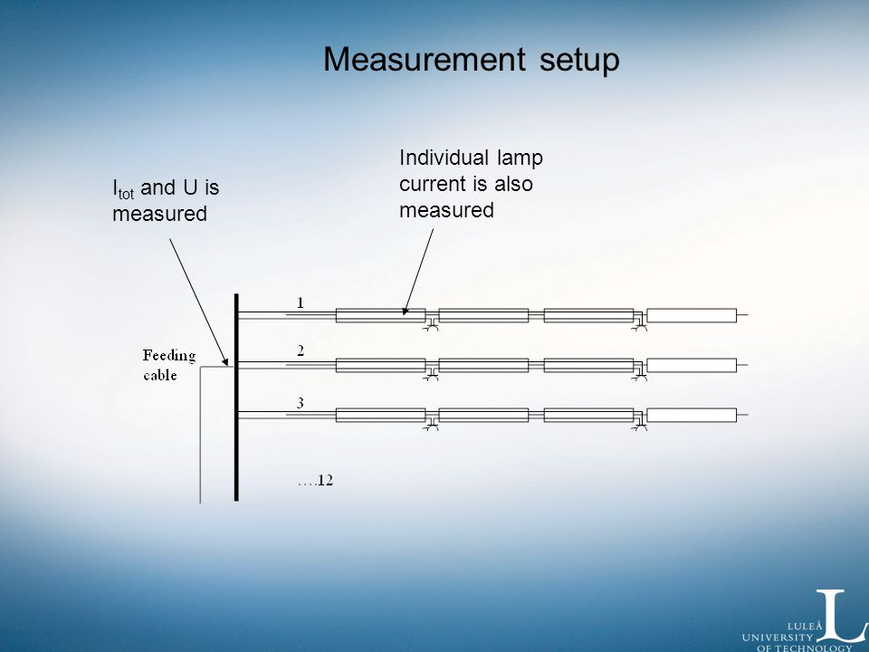 I tot and U is measured Individual lamp current is also measured Measurement setup