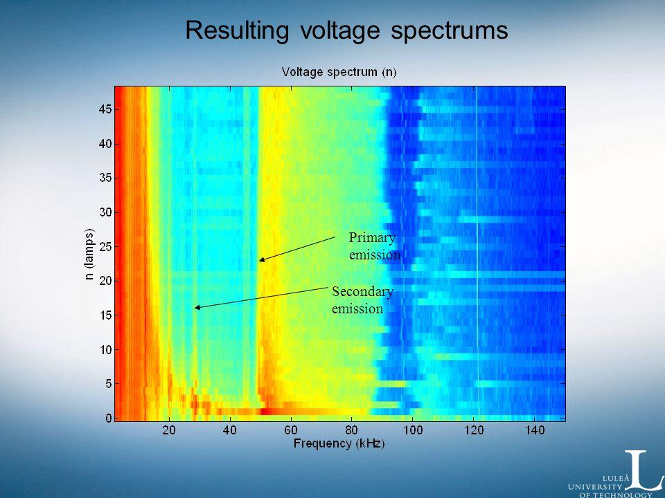 Primary emission Secondary emission Resulting voltage spectrums