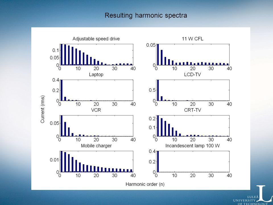 Resulting harmonic spectra