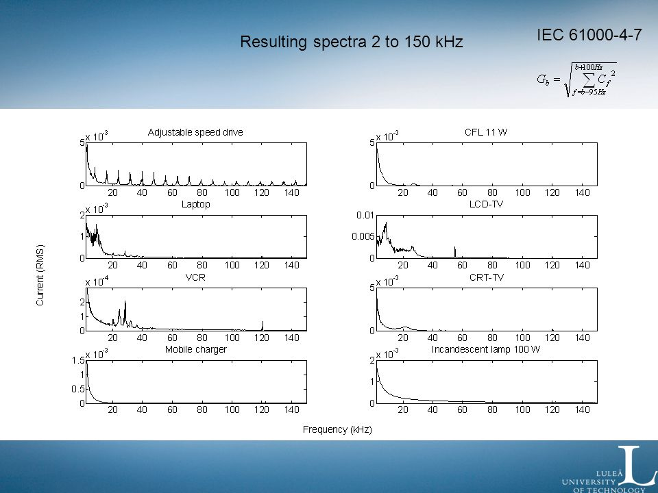 Resulting spectra 2 to 150 kHz IEC 61000-4-7