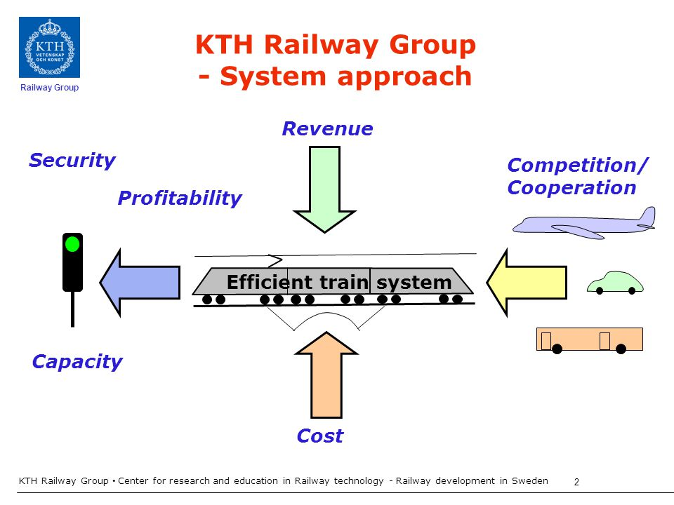 Railway Group KTH Railway Group Center for research and education in Railway technology - Railway development in Sweden 2 Cost Competition/ Cooperation Profitability KTH Railway Group - System approach Revenue Efficient train system Security Capacity
