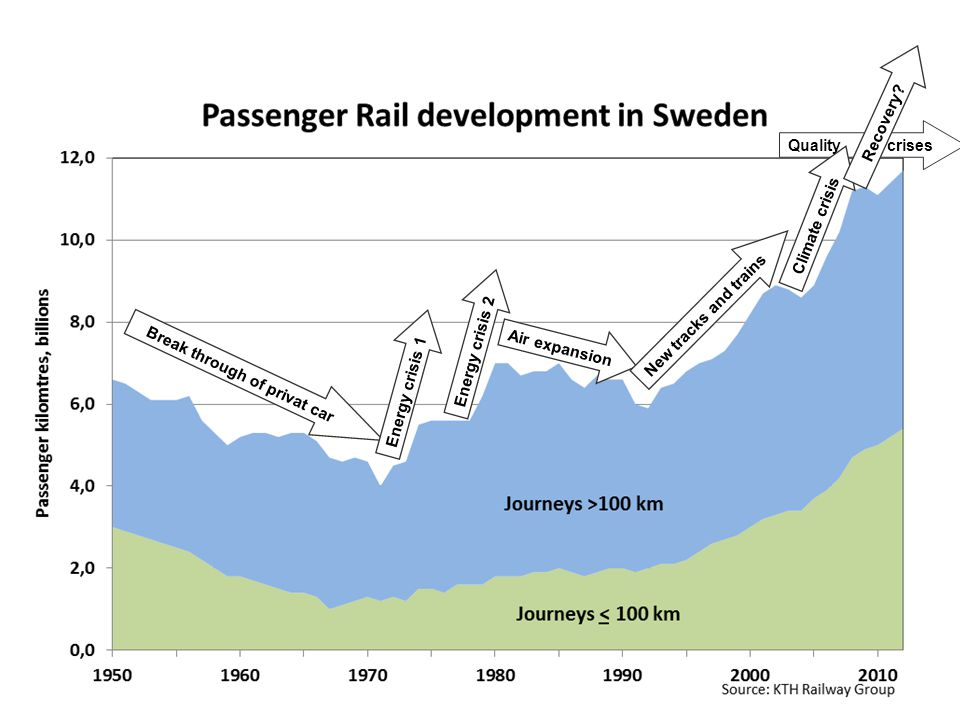 Railway Group KTH Railway Group Center for research and education in Railway technology - Railway development in Sweden Customer requierments for freight transport On time performance and on line information Appropriate transport time i.e.