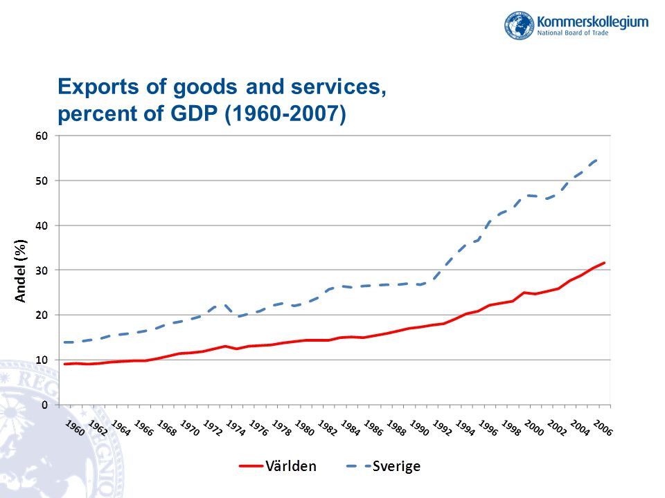 Exports of goods and services, percent of GDP (1960-2007)