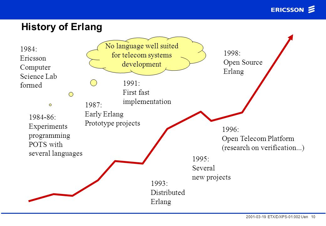 2001-03-19 ETX/D/XPS-01:002 Uen 10 History of Erlang 1984: Ericsson Computer Science Lab formed 1984-86: Experiments programming POTS with several languages 1998: Open Source Erlang 1987: Early Erlang Prototype projects 1991: First fast implementation 1993: Distributed Erlang 1995: Several new projects 1996: Open Telecom Platform (research on verification...) No language well suited for telecom systems development