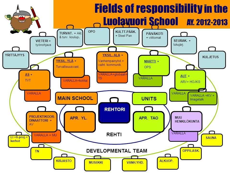 Fields of responsibility in the Luolavuori School AY.