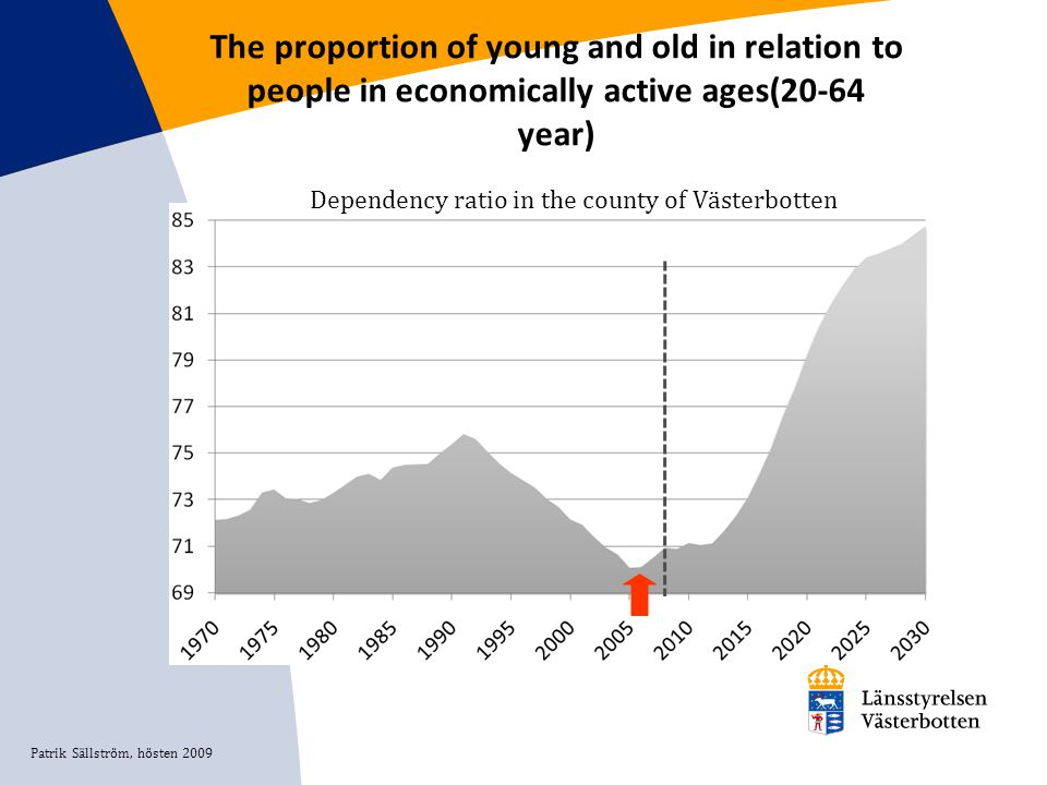 The proportion of young and old in relation to people in economically active ages(20-64 year) Patrik Sällström, hösten 2009 Dependency ratio in the co