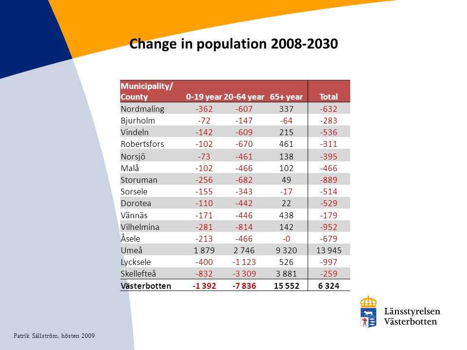 Change in population 2008-2030 Municipality/ County0-19 year20-64 year65+ yearTotal Nordmaling-362-607337-632 Bjurholm-72-147-64-283 Vindeln-142-60921