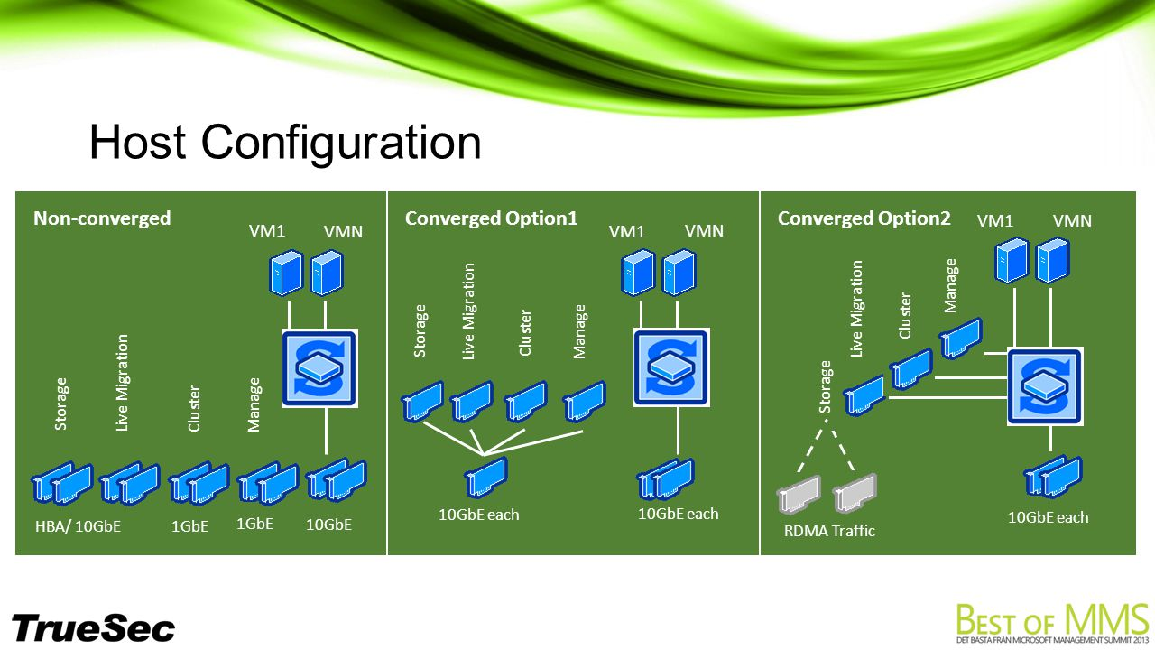 Host Configuration Converged Option1 10GbE each VMN VM1 10GbE each Storage Live Migration Cluster Manage Non-converged 1GbE HBA/ 10GbE 10GbE Storage Live MigrationCluster Manage VM1 VMN Converged Option2 VMNVM1 Storage Live Migration Cluster Manage RDMA Traffic 10GbE each