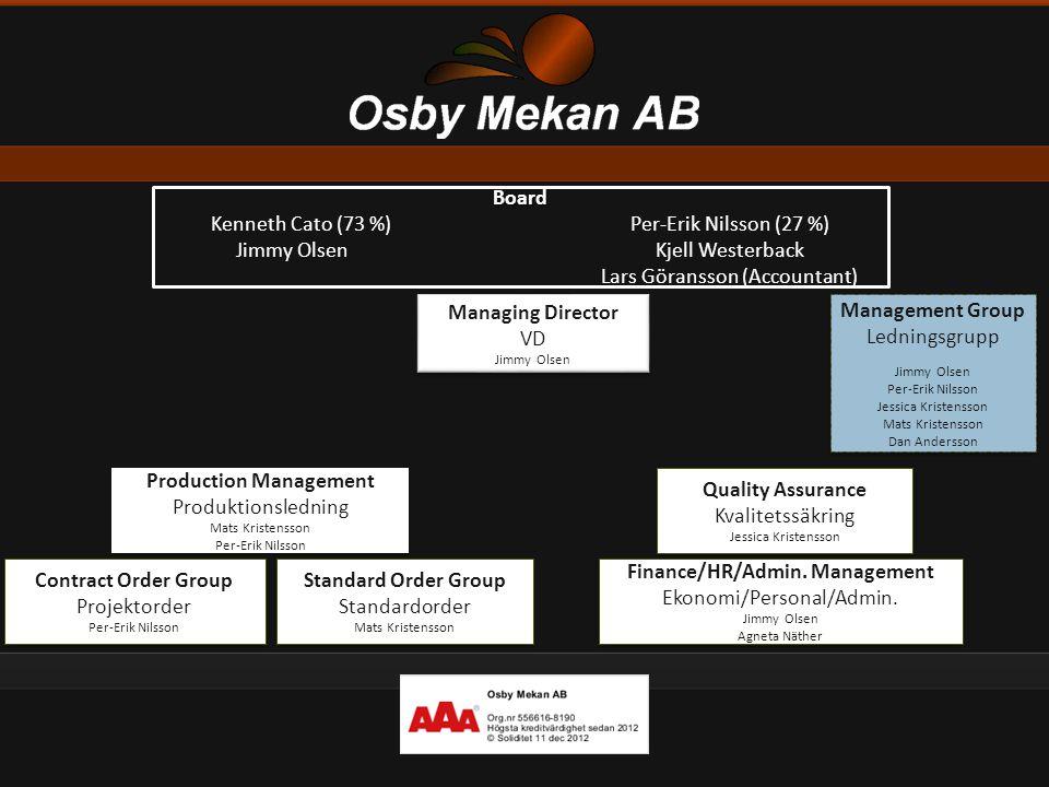 Board Kenneth Cato (73 %)Per-Erik Nilsson (27 %) Jimmy OlsenKjell Westerback Lars Göransson (Accountant) Management Group Ledningsgrupp Jimmy Olsen Pe