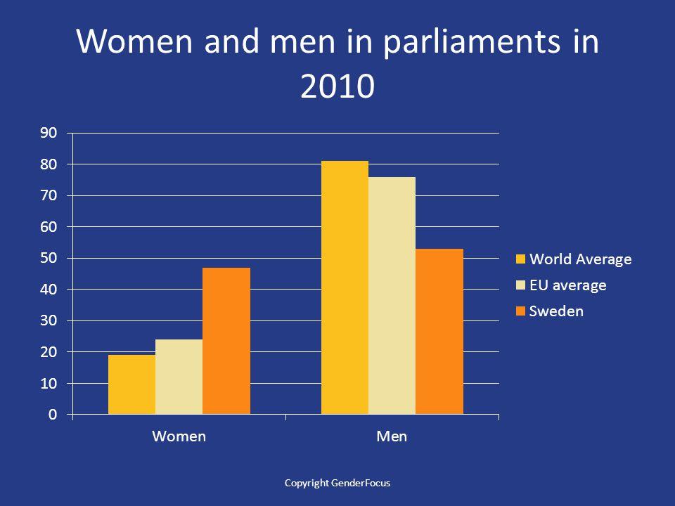Women and men in parliaments in 2010 Copyright GenderFocus