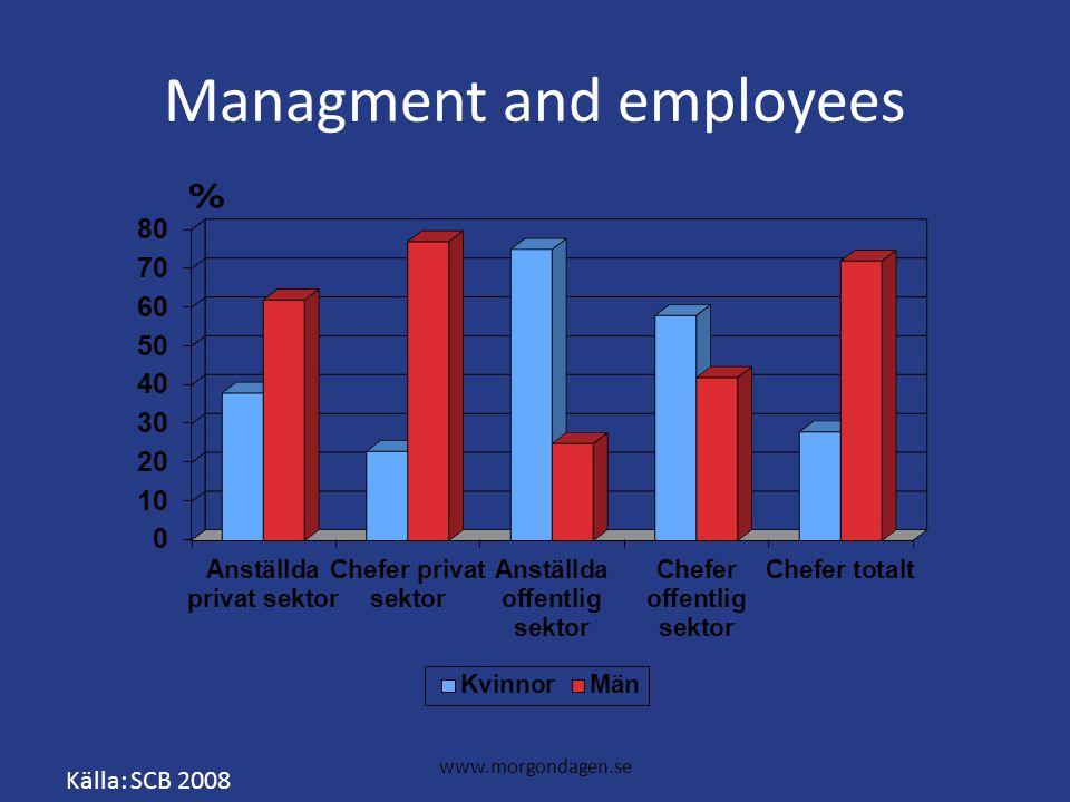 www.morgondagen.se Managment and employees Källa: SCB 2008