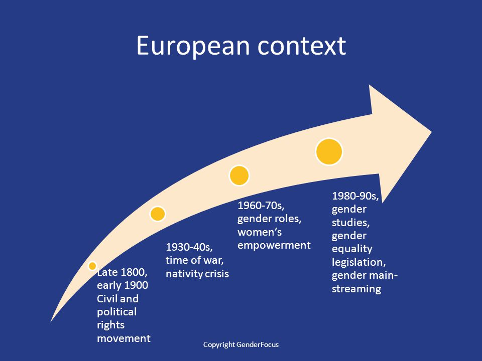 European context Late 1800, early 1900 Civil and political rights movement 1930-40s, time of war, nativity crisis 1960-70s, gender roles, women's empowerment 1980-90s, gender studies, gender equality legislation, gender main- streaming Copyright GenderFocus