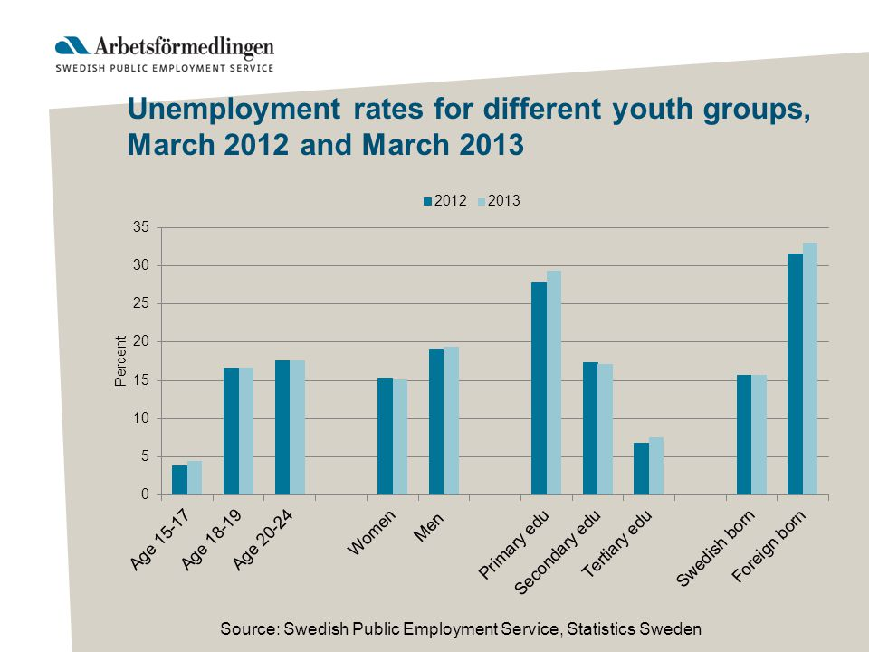 Source: Swedish Public Employment Service, Statistics Sweden Unemployment rates for different youth groups, March 2012 and March 2013