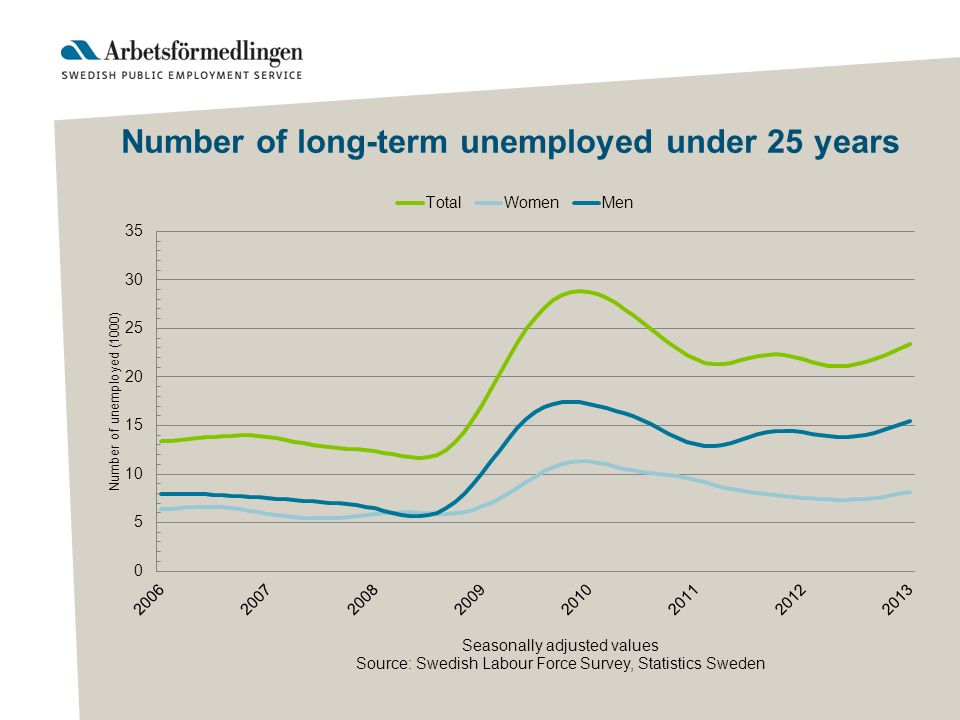 Number of long-term unemployed under 25 years