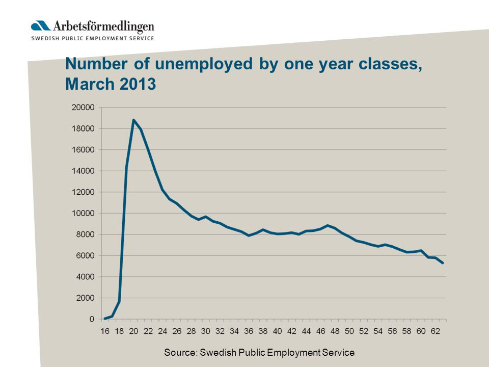 Number of unemployed by one year classes, March 2013 Source: Swedish Public Employment Service