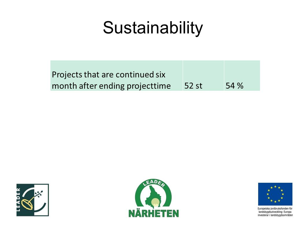 Sustainability Projects that are continued six month after ending projecttime52 st54 %