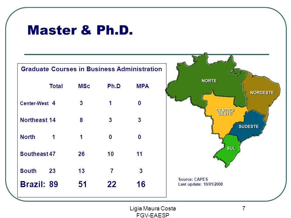 Ligia Maura Costa FGV-EAESP 7 Master & Ph.D. Graduate Courses in Business Administration TotalMScPh.DMPA Center-West 4 3 1 0 Northeast14 8 3 3 North 1