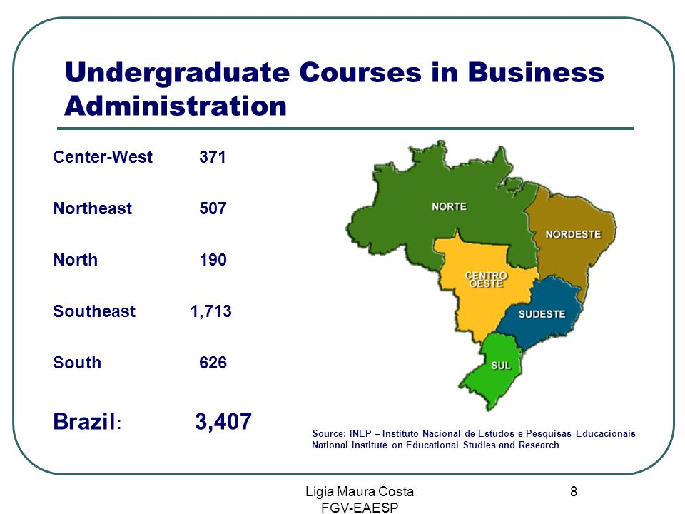 Ligia Maura Costa FGV-EAESP 8 Undergraduate Courses in Business Administration Center-West 371 Northeast 507 North 190 Southeast1,713 South 626 Brazil : 3,407 Source: INEP – Instituto Nacional de Estudos e Pesquisas Educacionais National Institute on Educational Studies and Research