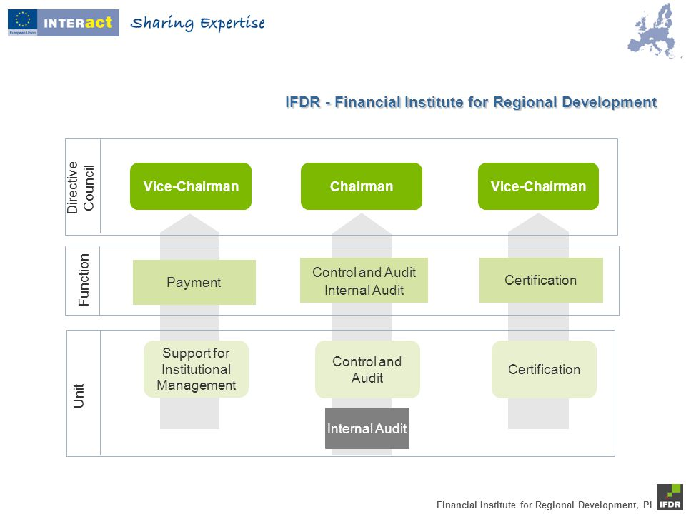 Financial Institute for Regional Development, PI Directive Council Function Unit Vice-ChairmanChairman Control and Audit Internal Audit Vice-Chairman Certification Support for Institutional Management Control and Audit Certification Internal Audit Payment IFDR - Financial Institute for Regional Development